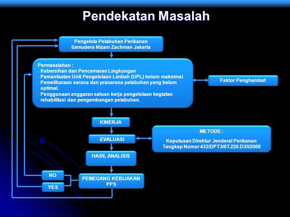 Pendekatan Masalah Pengelola Pelabuhan Perikanan Samudera Nizam Zachman Jakarta. Faktor Penghambat.