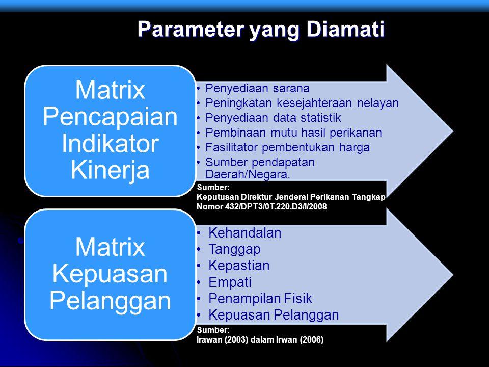 Parameter yang Diamati