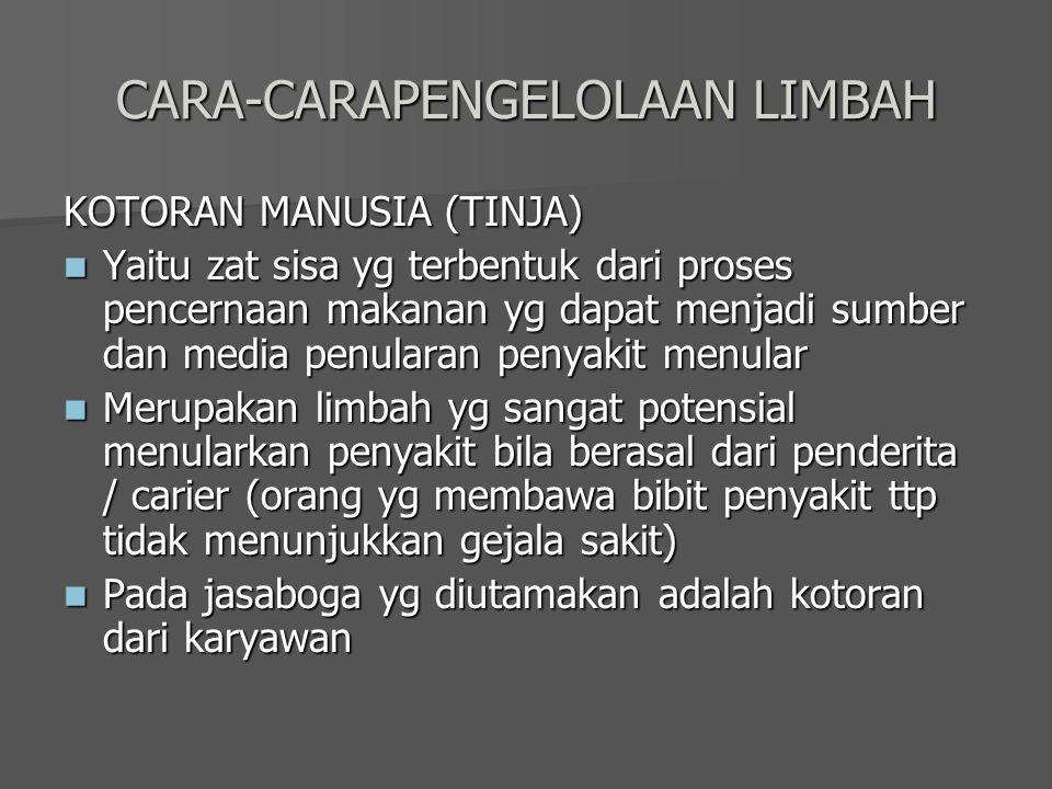 CARA-CARAPENGELOLAAN LIMBAH