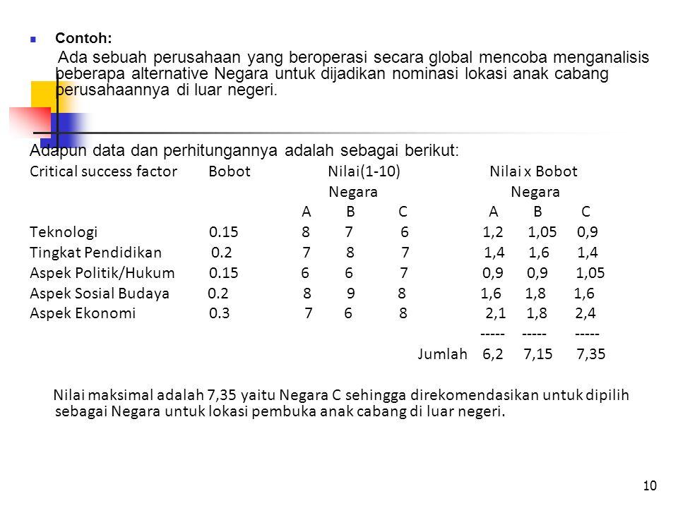 Adapun data dan perhitungannya adalah sebagai berikut: