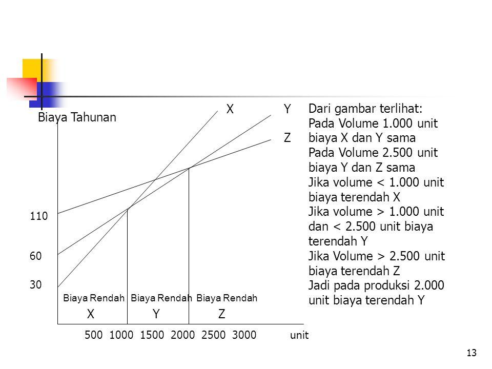 Pada Volume 1.000 unit biaya X dan Y sama