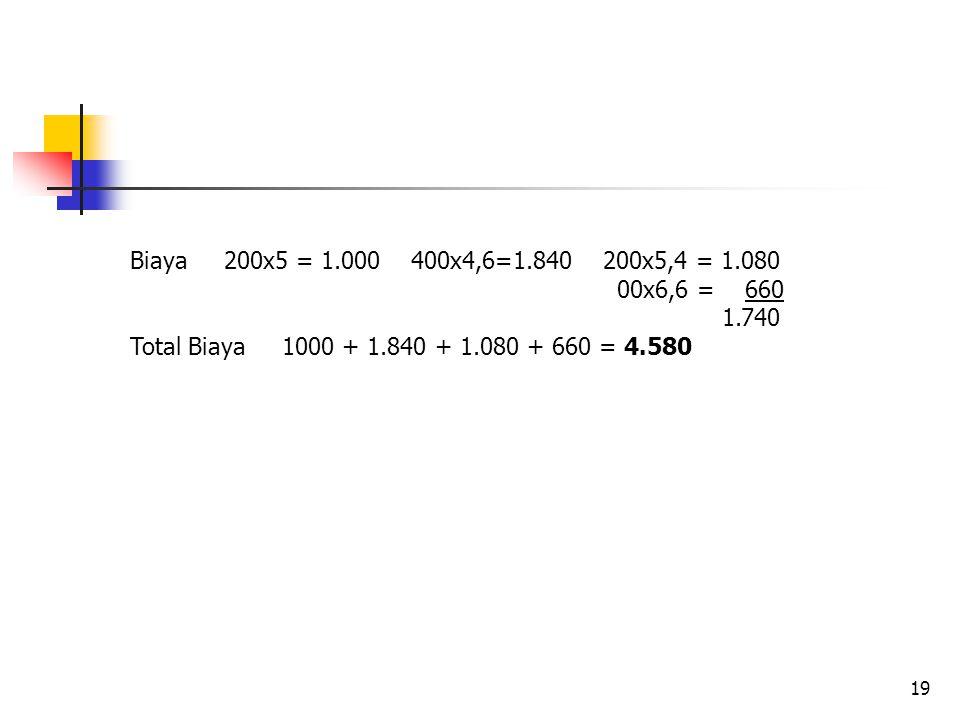 Biaya 200x5 = 1.000 400x4,6=1.840 200x5,4 = 1.080 00x6,6 = 660.
