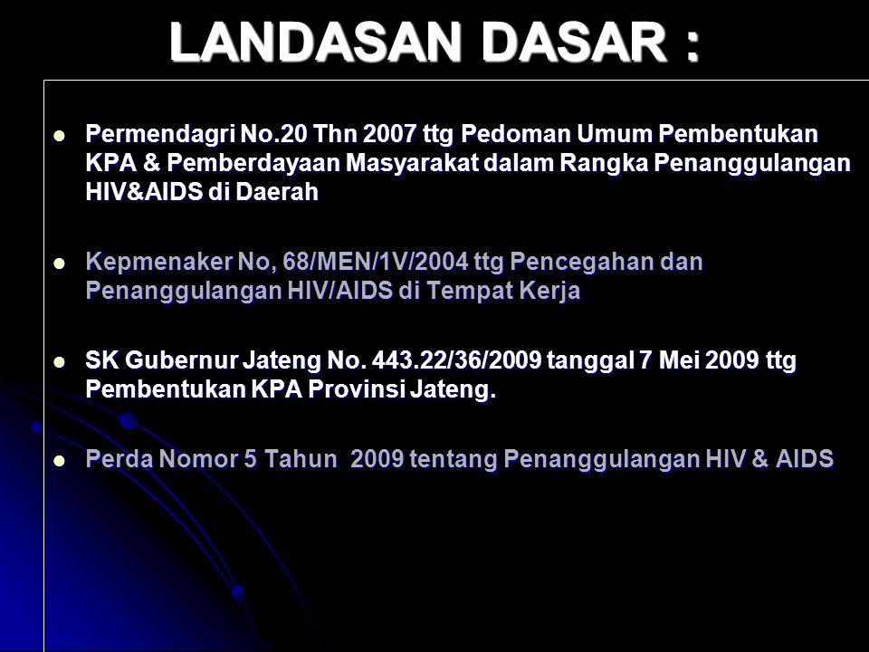 LANDASAN DASAR : Permendagri No.20 Thn 2007 ttg Pedoman Umum Pembentukan KPA & Pemberdayaan Masyarakat dalam Rangka Penanggulangan HIV&AIDS di Daerah.