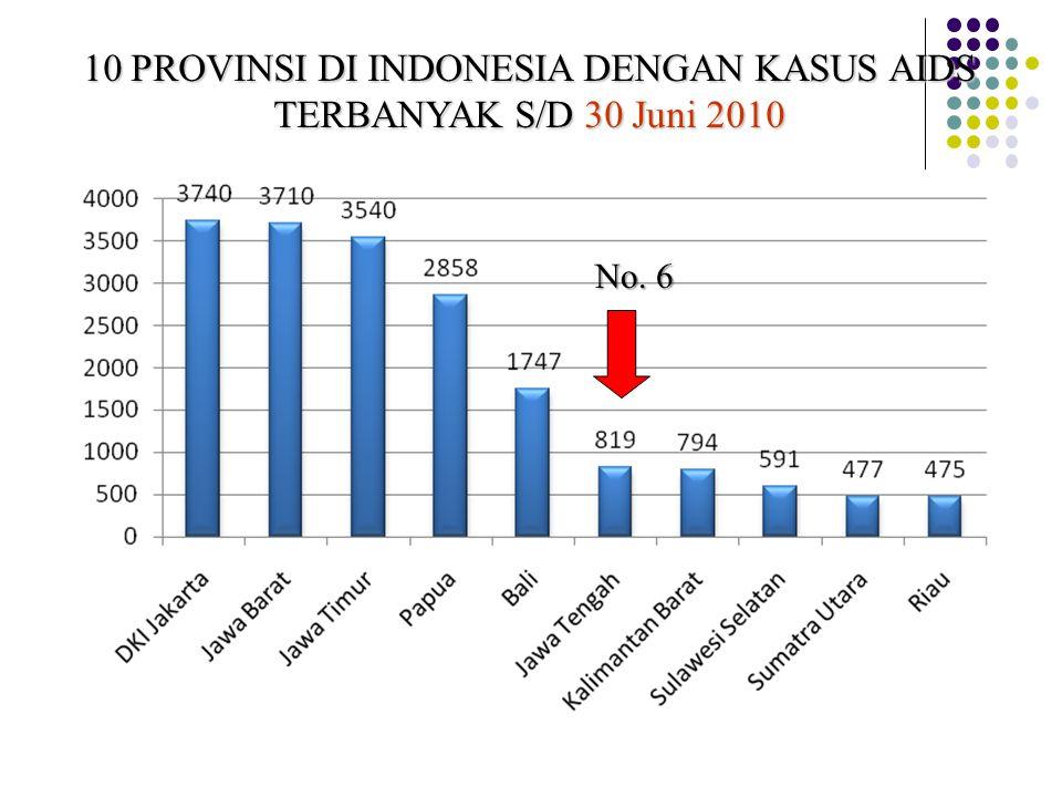 10 PROVINSI DI INDONESIA DENGAN KASUS AIDS TERBANYAK S/D 30 Juni 2010