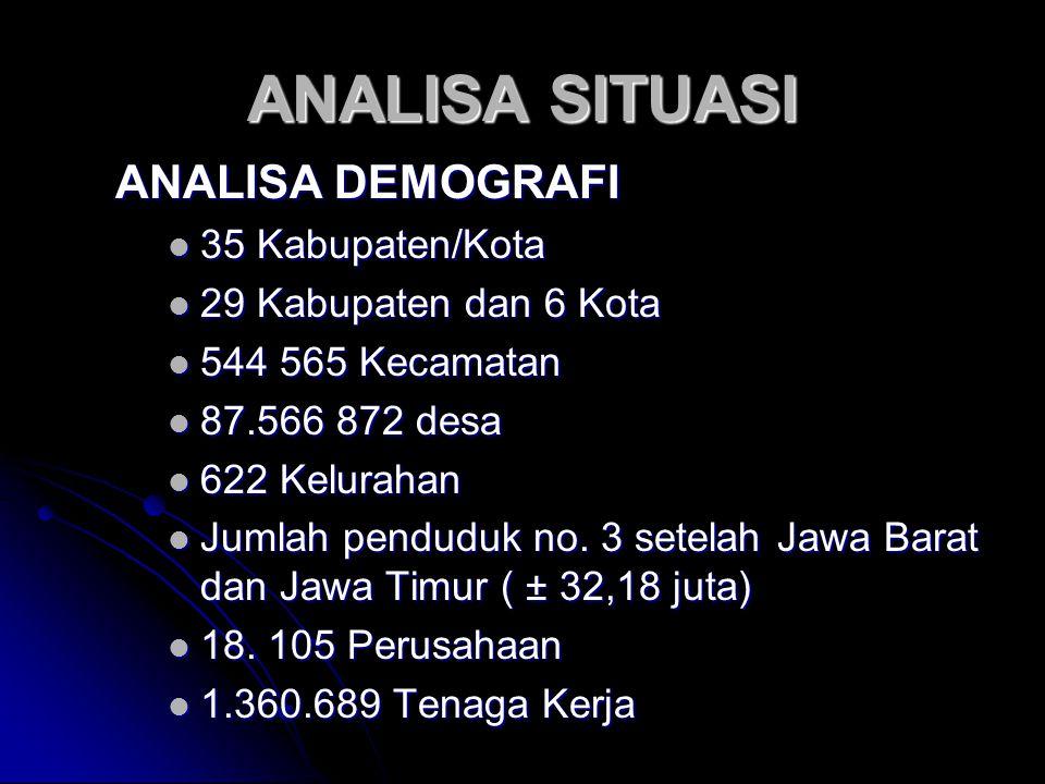 ANALISA SITUASI ANALISA DEMOGRAFI 35 Kabupaten/Kota
