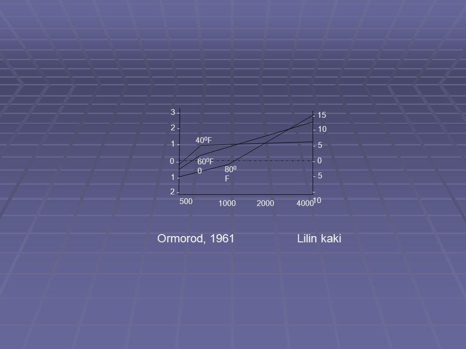 Ormorod, 1961 Lilin kaki 3 - - 15 2 - - 10 400F 1 - - 5 0 - 600F0 - 0