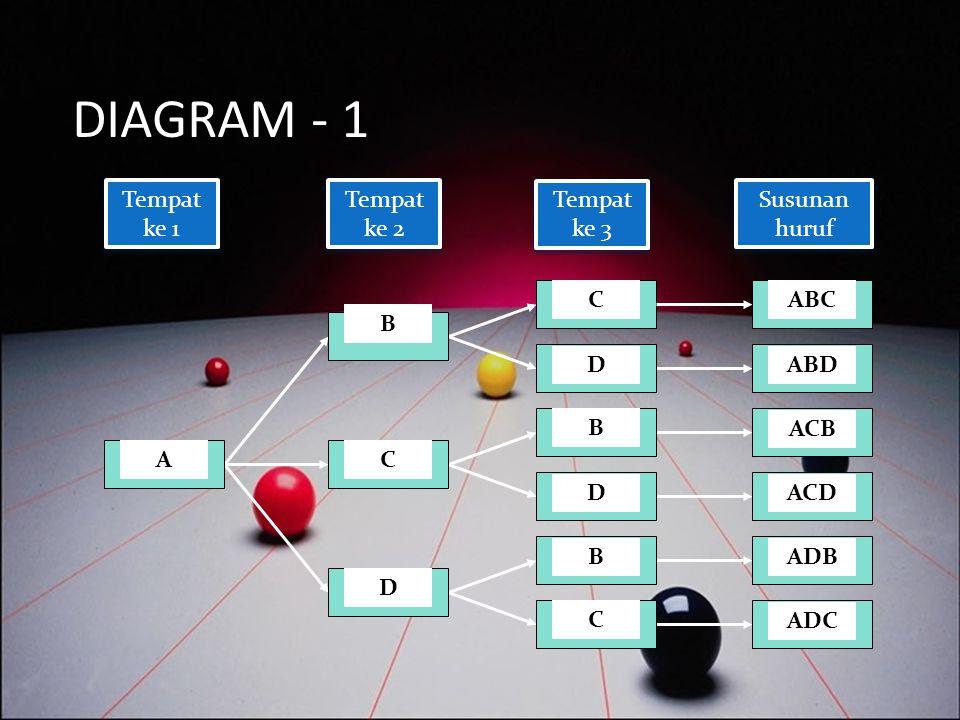 DIAGRAM - 1 Tempat ke 1 Tempat ke 2 Tempat ke 3 Susunan huruf C ABC B