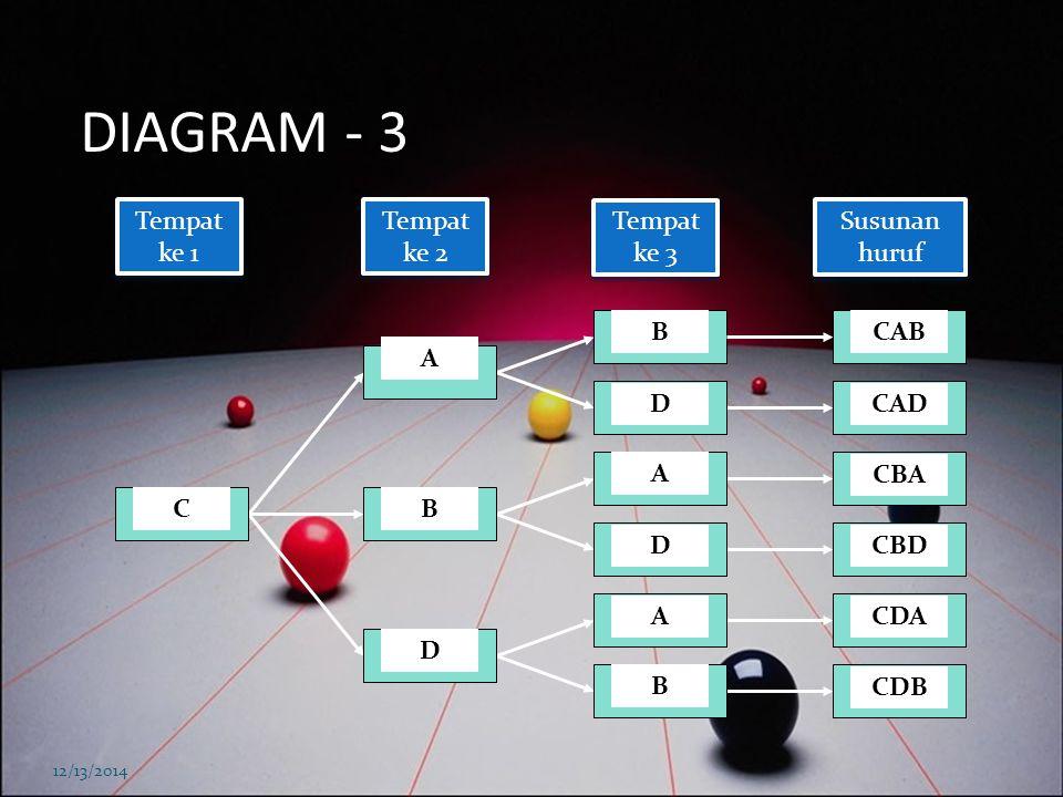 DIAGRAM - 3 Tempat ke 1 Tempat ke 2 Tempat ke 3 Susunan huruf B CAB A