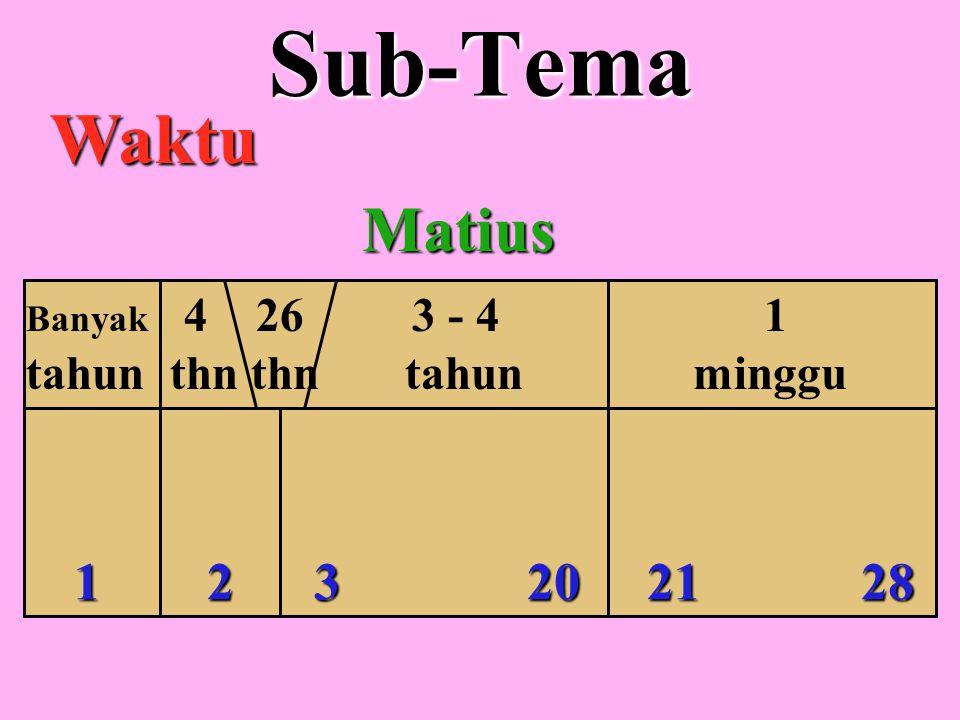 Sub-Tema Waktu Matius 1 2 3 20 21 28 tahun thn thn tahun minggu