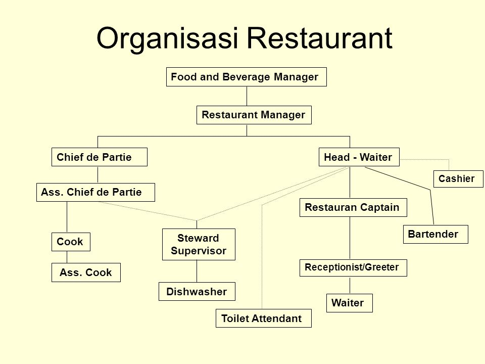 Organisasi Restaurant