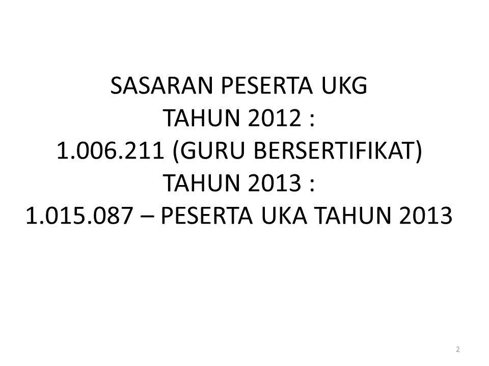 SASARAN PESERTA UKG TAHUN 2012 : 1. 006