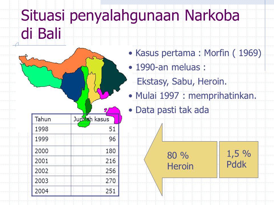 Situasi penyalahgunaan Narkoba di Bali