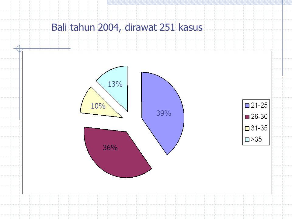 Bali tahun 2004, dirawat 251 kasus