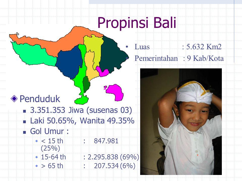 Propinsi Bali Penduduk Luas : 5.632 Km2 Pemerintahan : 9 Kab/Kota