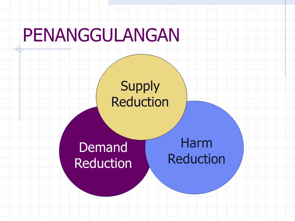 PENANGGULANGAN Supply Reduction Harm Reduction Demand Reduction