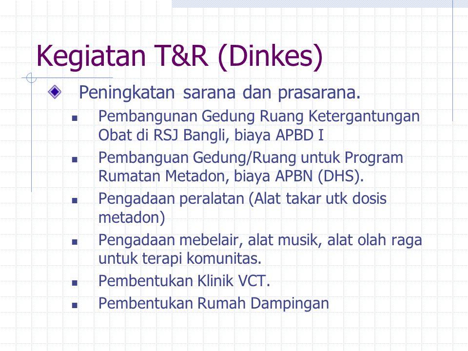 Kegiatan T&R (Dinkes) Peningkatan sarana dan prasarana.