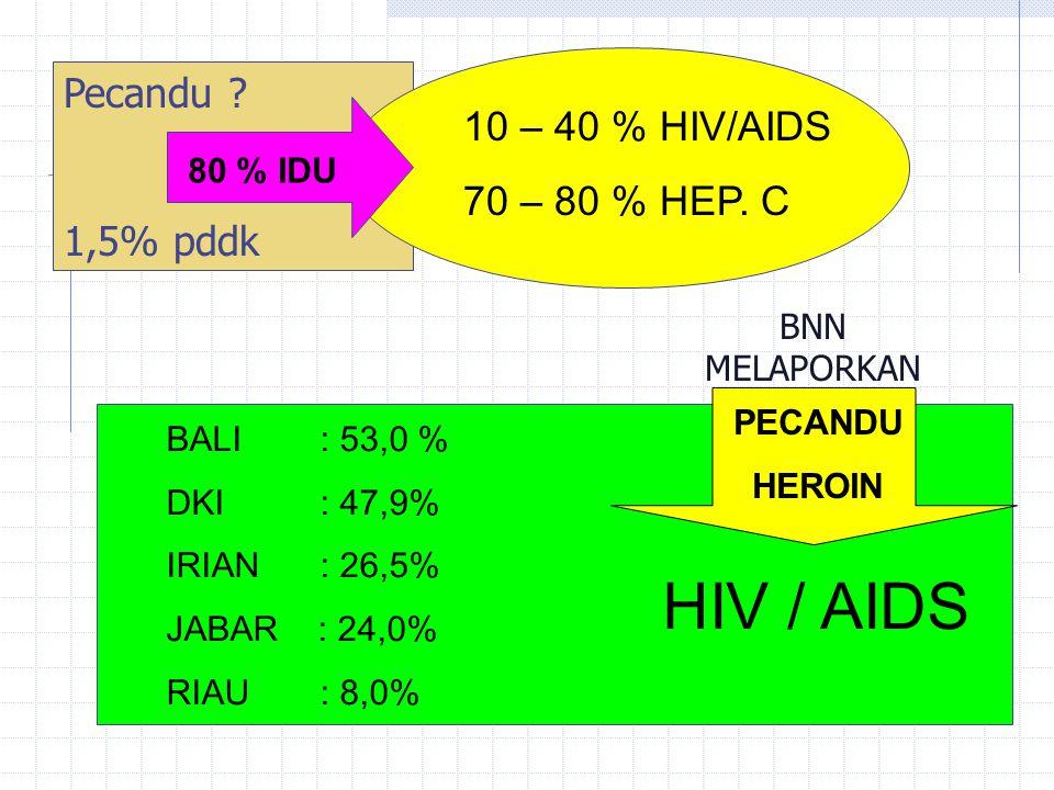 HIV / AIDS Pecandu 10 – 40 % HIV/AIDS 70 – 80 % HEP. C 1,5% pddk