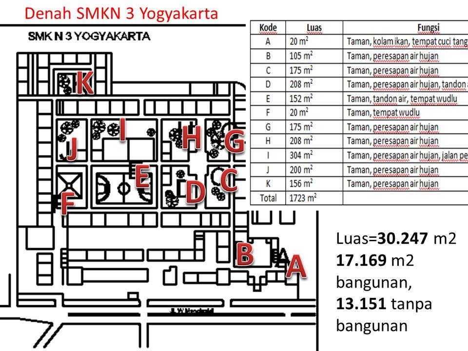 Luas=30.247 m2 17.169 m2 bangunan, 13.151 tanpa bangunan