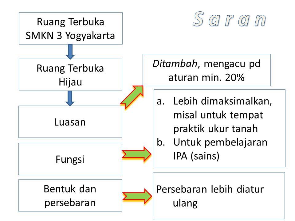 Ruang Terbuka SMKN 3 Yogyakarta