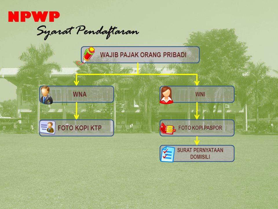 Syarat Pendaftaran NPWP