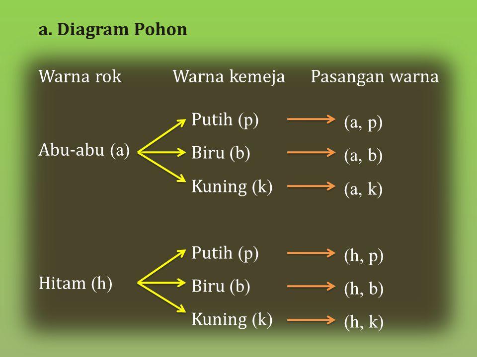 a. Diagram Pohon Warna rok. Warna kemeja. Pasangan warna. Putih (p) Biru (b) Kuning (k) (a, p)