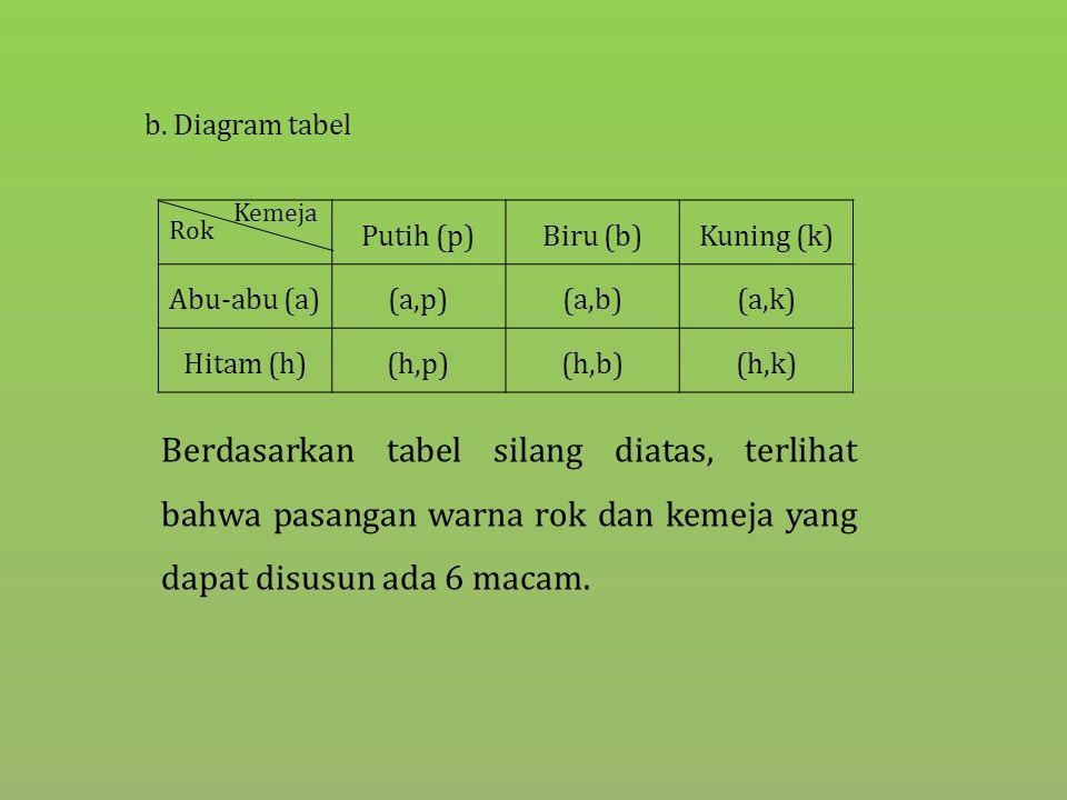 b. Diagram tabel Rok. Kemeja. Putih (p) Biru (b) Kuning (k) Abu-abu (a) (a,p) (a,b) (a,k) Hitam (h)