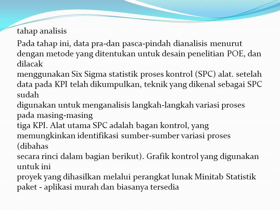 tahap analisis Pada tahap ini, data pra-dan pasca-pindah dianalisis menurut dengan metode yang ditentukan untuk desain penelitian POE, dan dilacak menggunakan Six Sigma statistik proses kontrol (SPC) alat.