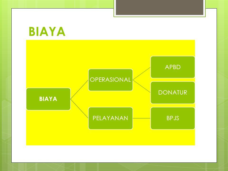 BIAYA BIAYA OPERASIONAL APBD DONATUR PELAYANAN BPJS