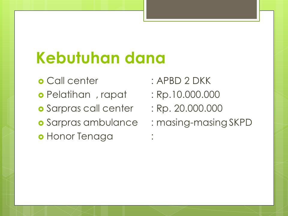 Kebutuhan dana Call center : APBD 2 DKK