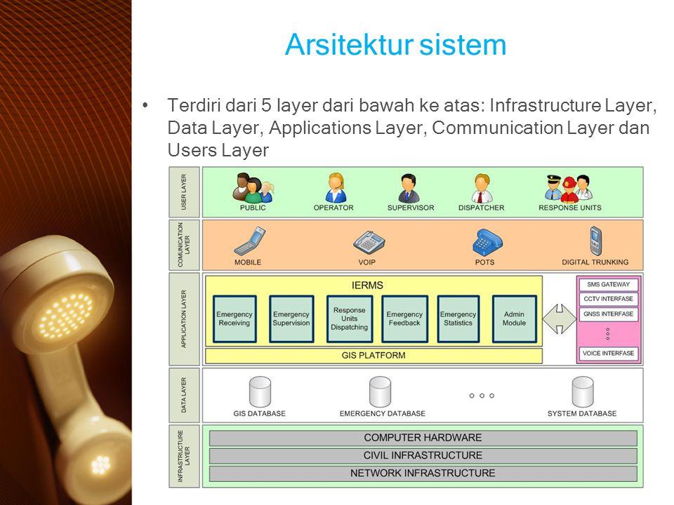 Arsitektur sistem Terdiri dari 5 layer dari bawah ke atas: Infrastructure Layer, Data Layer, Applications Layer, Communication Layer dan Users Layer.