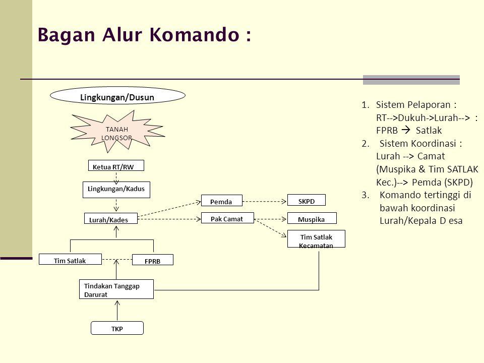 Bagan Alur Komando : Sistem Pelaporan :