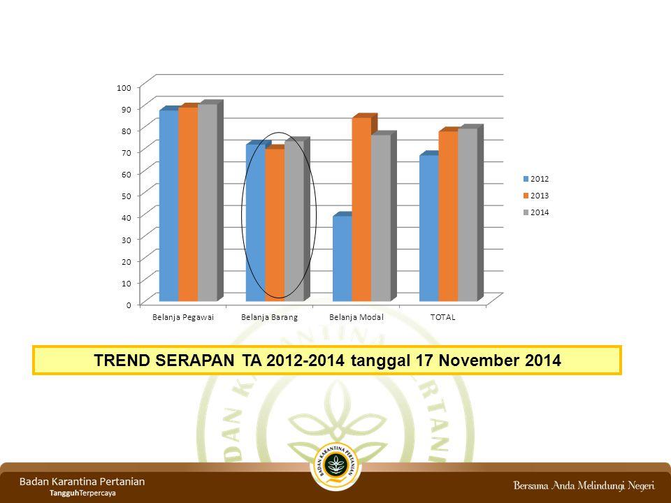 TREND SERAPAN TA 2012-2014 tanggal 17 November 2014