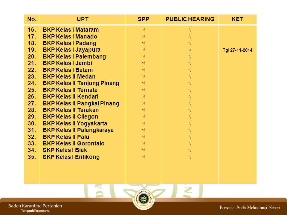 BKP Kelas II Tanjung Pinang BKP Kelas II Ternate BKP Kelas II Kendari
