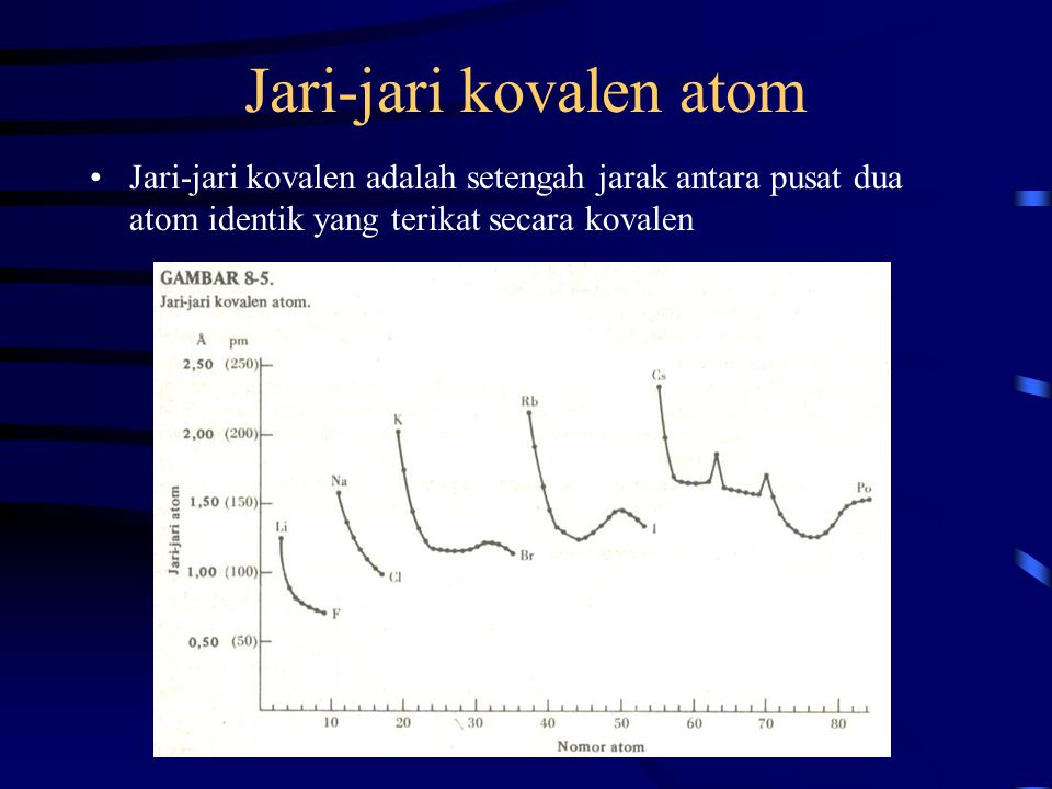 Jari-jari kovalen atom