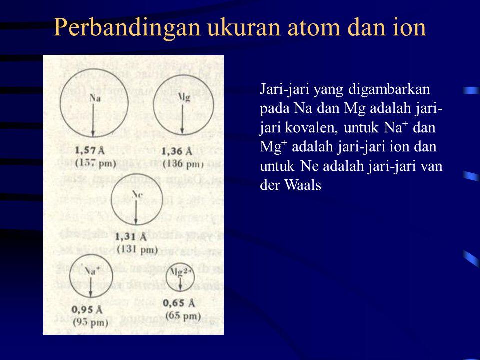 Perbandingan ukuran atom dan ion