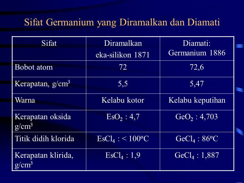 Sifat Germanium yang Diramalkan dan Diamati