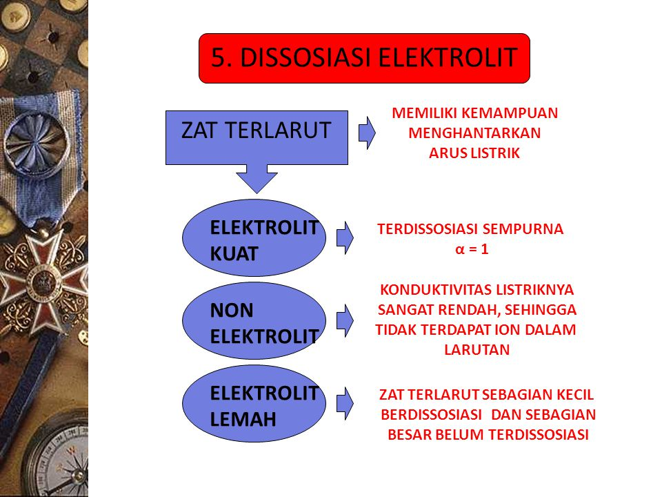 5. DISSOSIASI ELEKTROLIT