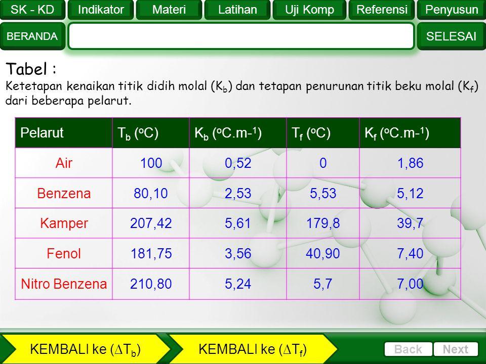 Tabel : Pelarut Tb (oC) Kb (oC.m-1) Tf (oC) Kf (oC.m-1) Air 100 0,52