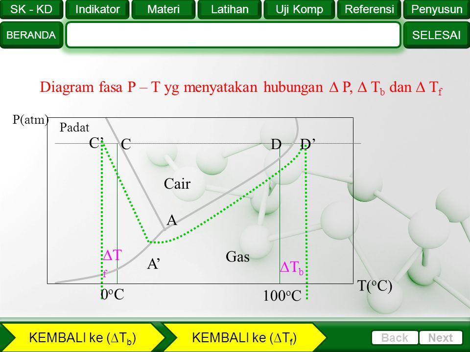 Diagram fasa P – T yg menyatakan hubungan  P,  Tb dan  Tf