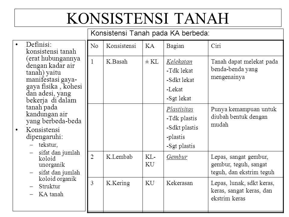 KONSISTENSI TANAH Konsistensi Tanah pada KA berbeda:
