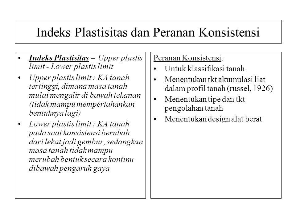 Indeks Plastisitas dan Peranan Konsistensi
