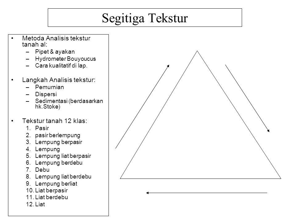 Segitiga Tekstur Metoda Analisis tekstur tanah al: