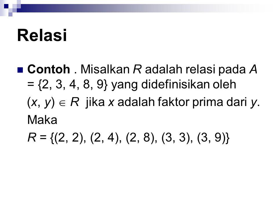 Relasi Contoh . Misalkan R adalah relasi pada A = {2, 3, 4, 8, 9} yang didefinisikan oleh. (x, y)  R jika x adalah faktor prima dari y.