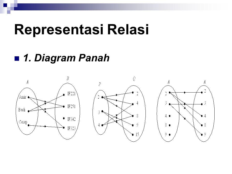 Representasi Relasi 1. Diagram Panah