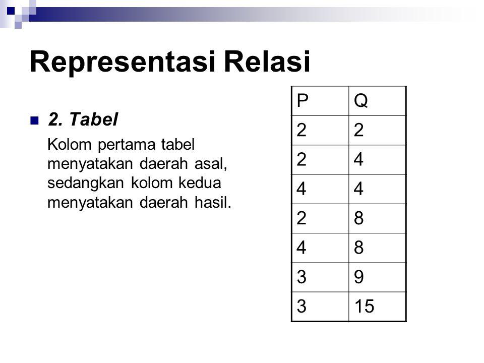 Representasi Relasi P Q 2 4 8 3 9 15 2. Tabel