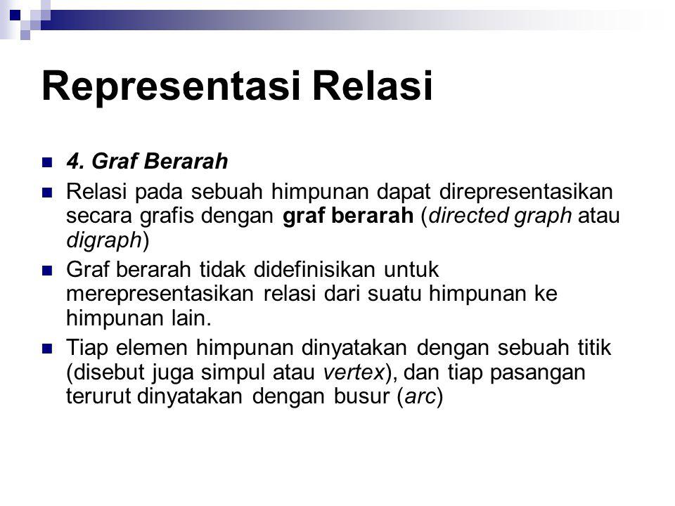 Representasi Relasi 4. Graf Berarah