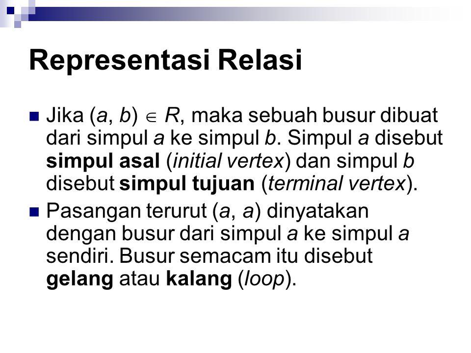 Representasi Relasi