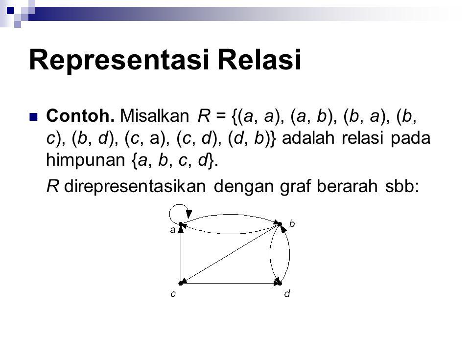 Representasi Relasi Contoh. Misalkan R = {(a, a), (a, b), (b, a), (b, c), (b, d), (c, a), (c, d), (d, b)} adalah relasi pada himpunan {a, b, c, d}.