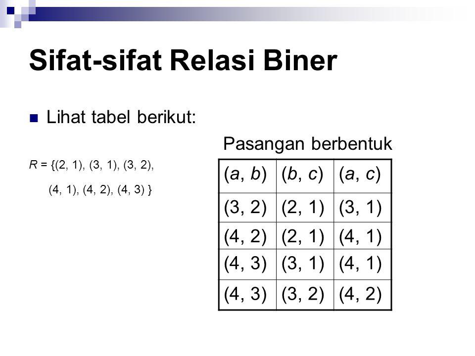 Sifat-sifat Relasi Biner