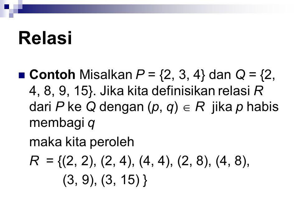 Relasi Contoh Misalkan P = {2, 3, 4} dan Q = {2, 4, 8, 9, 15}. Jika kita definisikan relasi R dari P ke Q dengan (p, q)  R jika p habis membagi q.